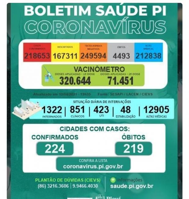 Piauí encerra a semana com pequena redução de mortes por covid-19 neste sábado(10)