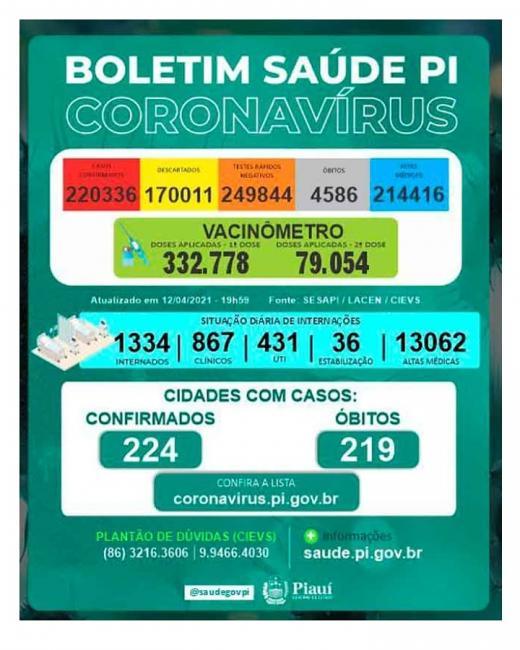Piauí bate recorde com 57 mortes por Covid-19 em 24h