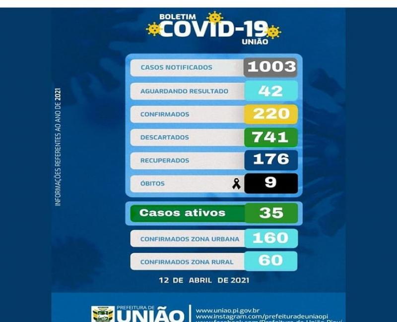 Alerta União 45 casos ativos, 9 obitos e 1003 casos notificados da Covid 19.