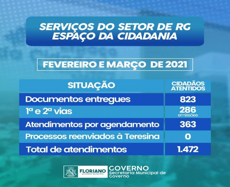 Floriano: Setor de RG dobra número de atendimentos nos últimos dois meses