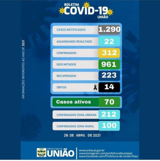 união tem 70 casos ativos,14 óbitos do novo coronavírus