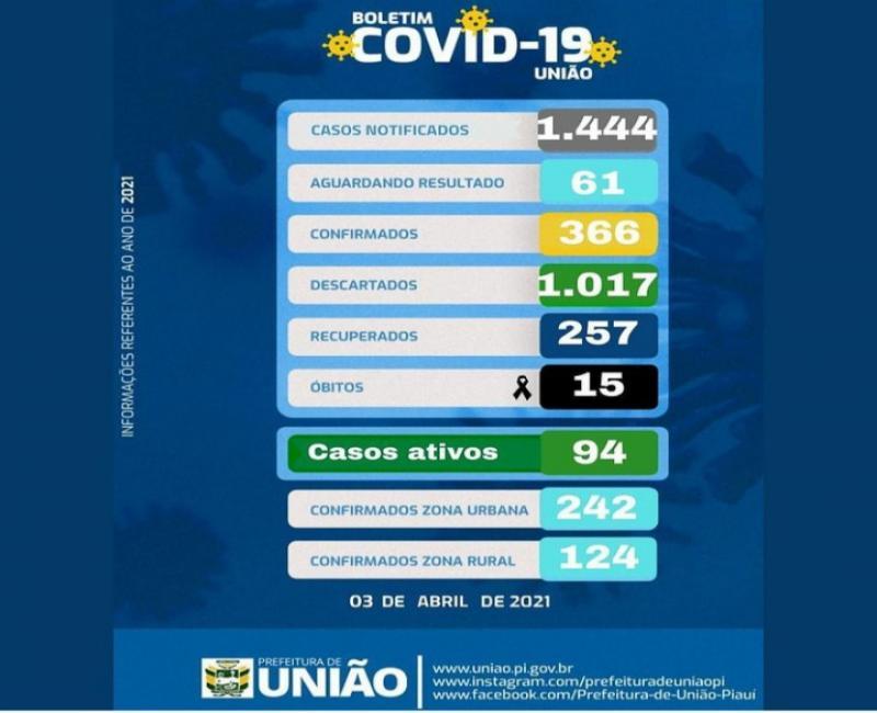 Covid _19: União chega a 94 casos ativos e números de mortes somam 15 por complicações da Doença