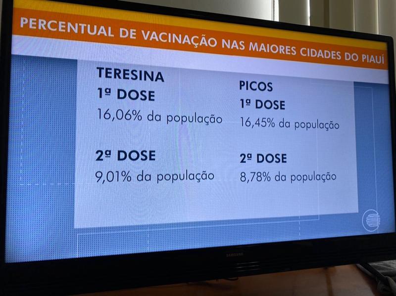 Picos é a cidade do Piauí que tem o maior percentual de vacinas aplicadas contra a Covid-19