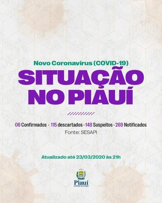 Sobe para 148 o número de casos suspeitos de coronavírus no Piauí; 6 casos confirmados