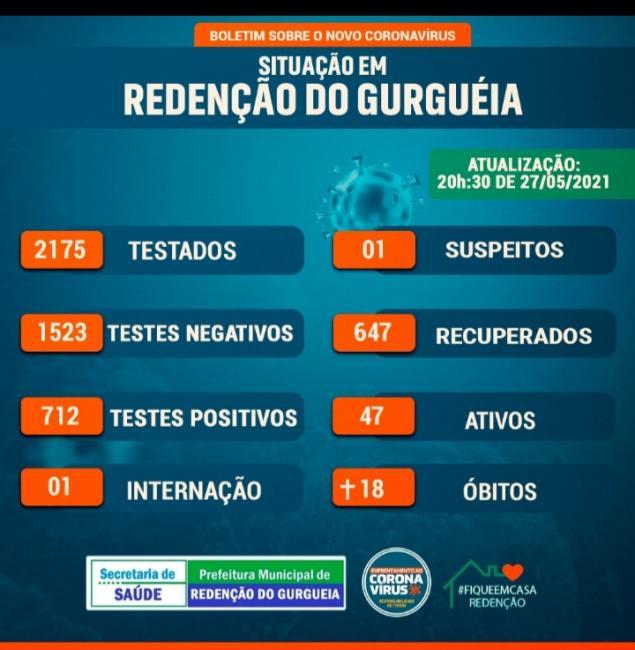 Redenção do Gurguéia ultrapassa os 700 casos confirmados de Covid-19