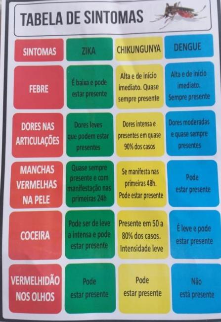 Surto de Dengue, Zica e Chikungunya assustam moradores de Cristalândia do Piauí.