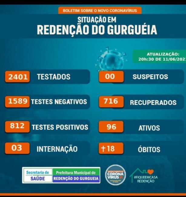 Urgente: Com aumento nos casos de Covid-19, Redenção do Gurguéia entra em alerta