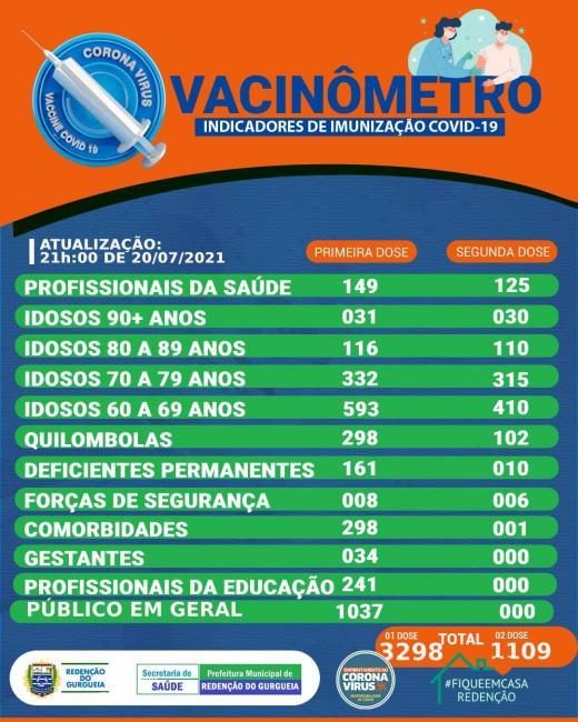 Covid-19: Redenção do Gurguéia ultrapassa a marca de 3 mil pessoas vacinadas com a primeira dose