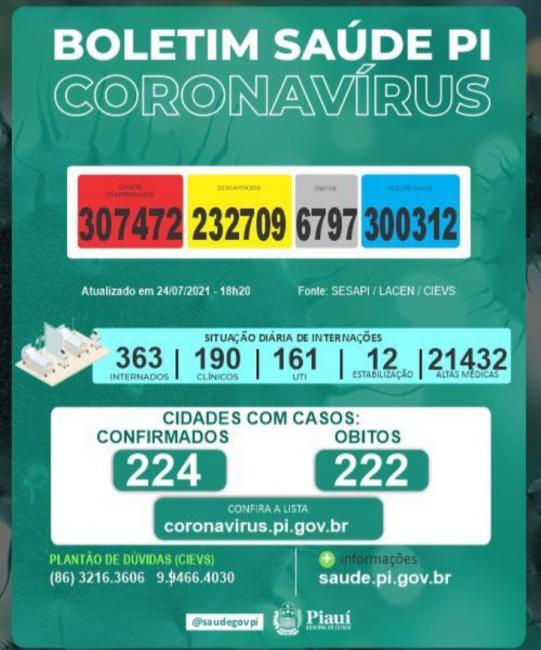 Piaui registra 9 mortes por Covid-19 nas últimas 24 horas