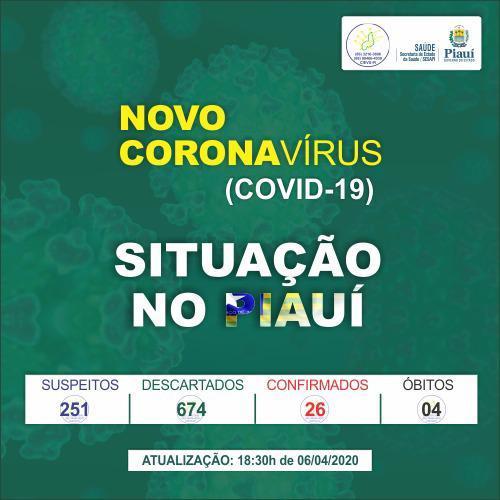 Sobe para 26 o número de casos confirmados de Coronavírus no Piauí; 4 casos no interior
