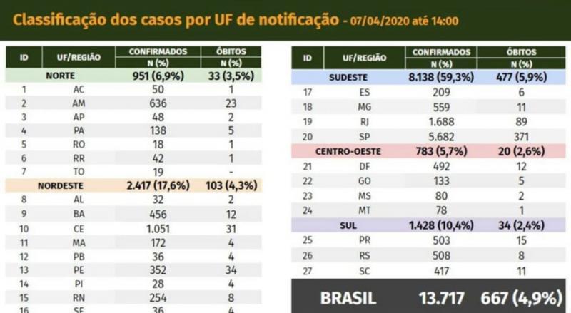 Número de casos confirmados de coronavírus sobe para 28 no Piauí