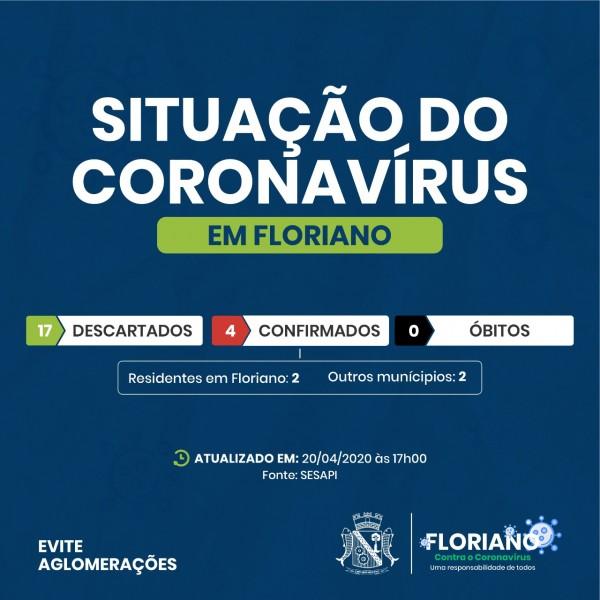 4 casos de coronavírus são confirmados em Floriano