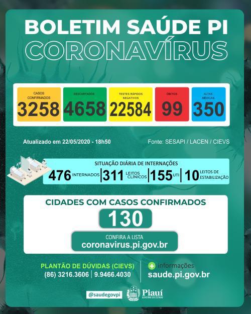 Piauí registra 99 mortes por Covid-19 e 3.258 infectados em 130 municípios; veja lista