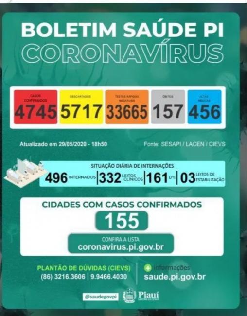 União com 74 casos, Piauí com 4.745 e 157 mortes do Novo coronavírus.