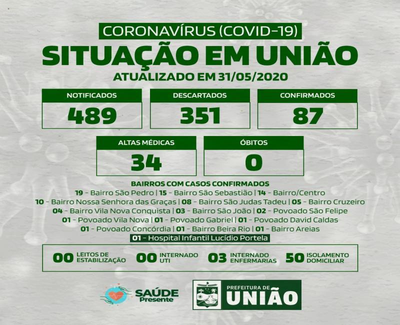 União Piauí 87 casos positivos da covid 19 avanço de 09 novos casos.