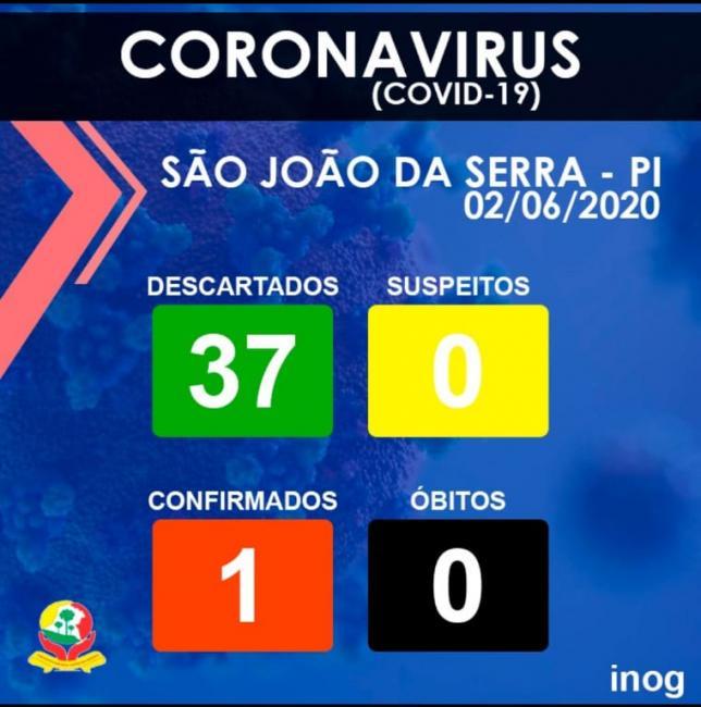 Nota da Secretaria de Saúde sobre primeiro caso de covid-19 em São João da Serra