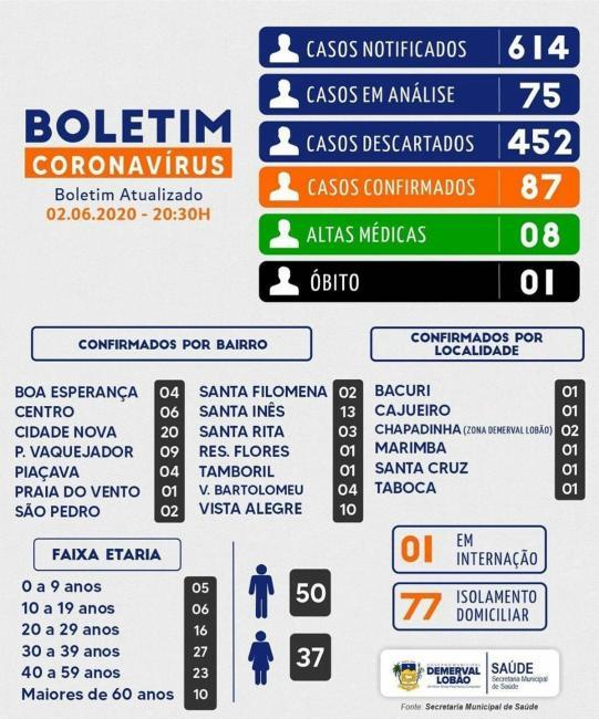 Boletim COVID-19 com mapeamento de bairros e faixa etária em Demerval Lobão