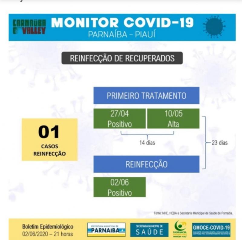 Piauí tem o primeiro caso de Reinfecção  do Novo coronavírus