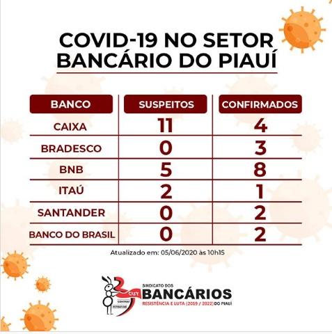 Sindicato afirma que 20 bancários testaram positivo para Covid-19 no Piauí