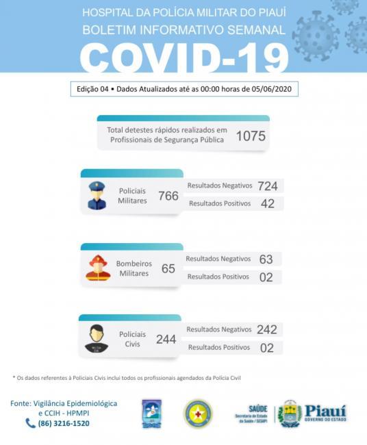 44 policiais civis e militares testaram positivo para Covid-19 no Piauí