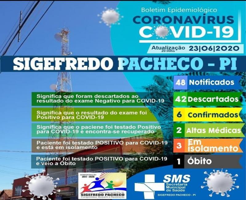 Sigefredo Pacheco registra mais 03 (três) casos de coronavírus