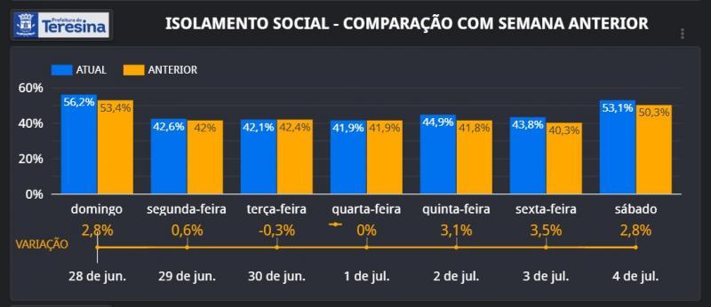 Zona leste de Teresina tem o maior índice de isolamento social neste sábado (04)