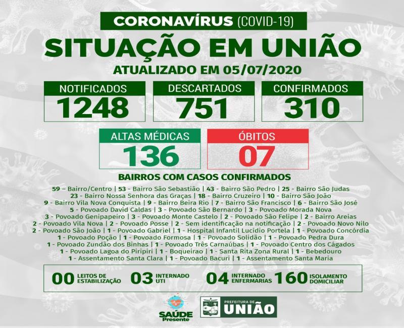 União 310 confirmados, 136 altas médicas e 07 mortes por Coronavírus