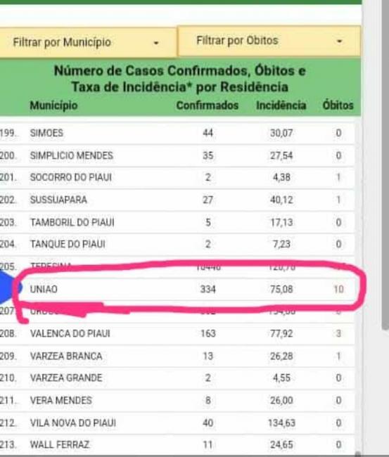 União 334 casos e 10 mortes por complicações decorrentes da covid 19