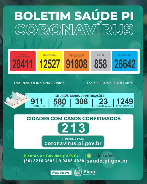 Das 28 mil pessoas que contraíram covid-19 no estado do Piauí, apenas 911 ainda estão infectadas