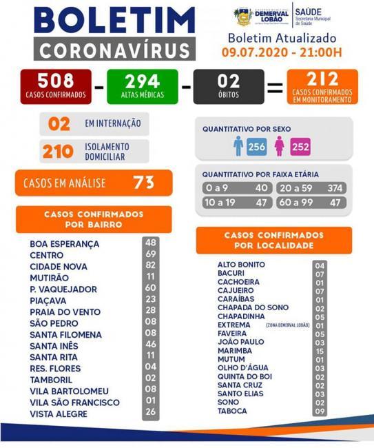 Demerval Lobão contabiliza 294 curados da Covid-19; veja