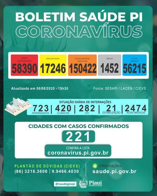 24 horas foram registrados, no Piauí, 1.290 casos confirmados e 16 óbitos pelo novo coronavírus.