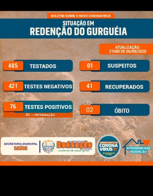 Casos de Covid-19 aumenta e Redenção do Gurguéia registra o 2° óbito pelo novo coronavirus