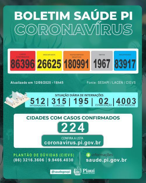 Piauí chega a quase 2 mil mortes por Covid-19 e mais de 86 mil recuperados