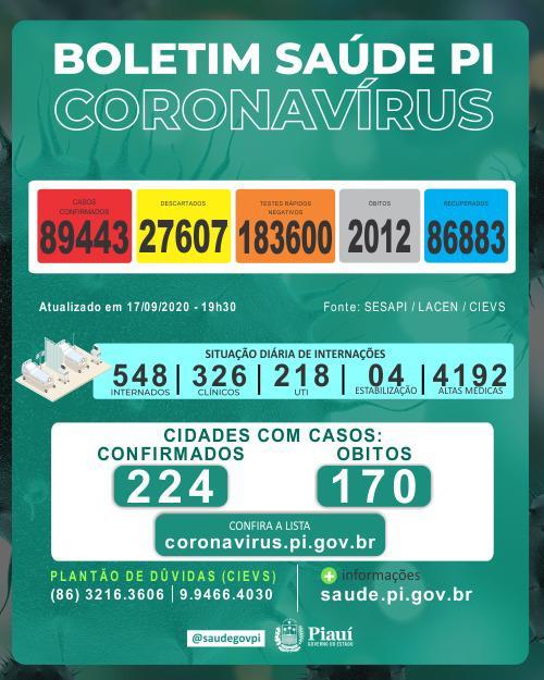 Piauí chega a quase 90 mil casos e ultrapassa 2 mil mortes por Covid-19