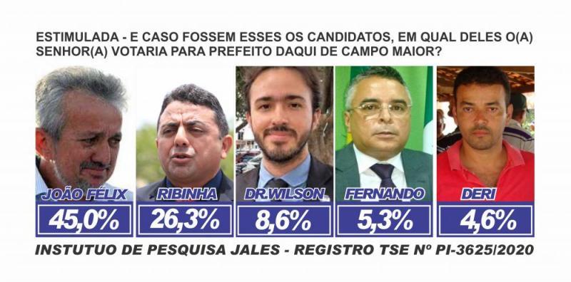 PESQUISA: João 46%, Ribinha 26%, Wilson 8%, Fernando 5% e Deri 4%