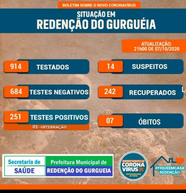 URGENTE: Redenção do Gurguéia registra o sétimo óbito por Covid-19