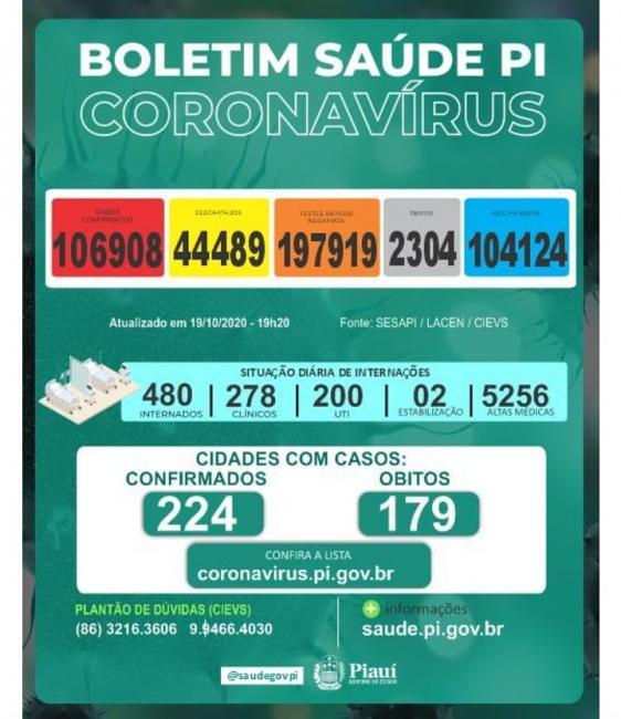 Piauí registra nove mortes por Covid-19 pelo segundo dia seguido