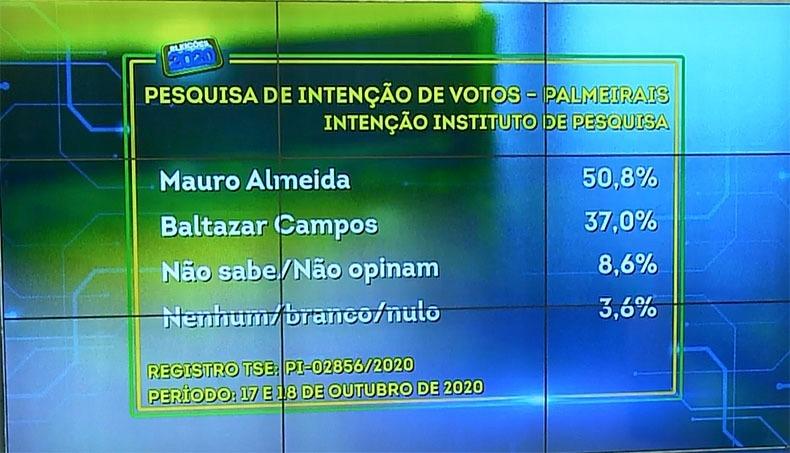 Mauro Almeida lidera pesquisa de votos para Prefeitura de Palmeirais