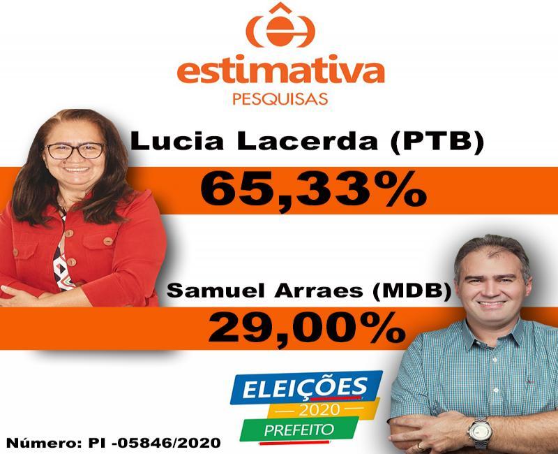 Candidata e prefeita Lucia Lacerda (PTB) tem 65,33% das intenções de votos em Pimenteiras