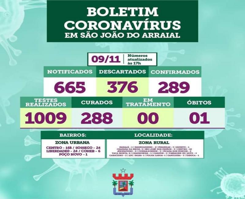 São João do Arraial zera casos ativos de Coronavírus