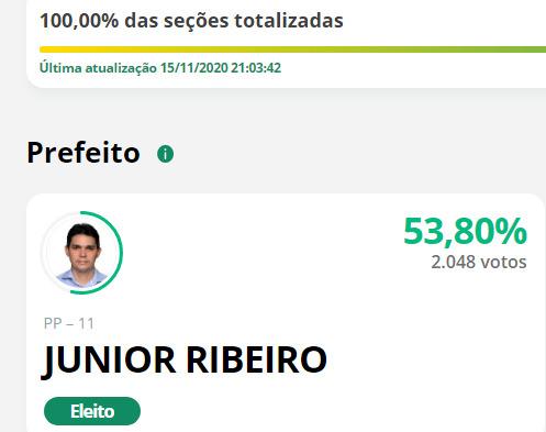 Junior Ribeiro é reeleito prefeito de São Gonçalo do Piauí