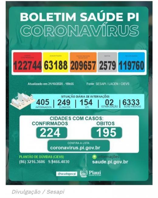 Coronavírus,Nas últimas 24 horas foram registrados, no Piauí, 226 casos confirmados e cinco mortes