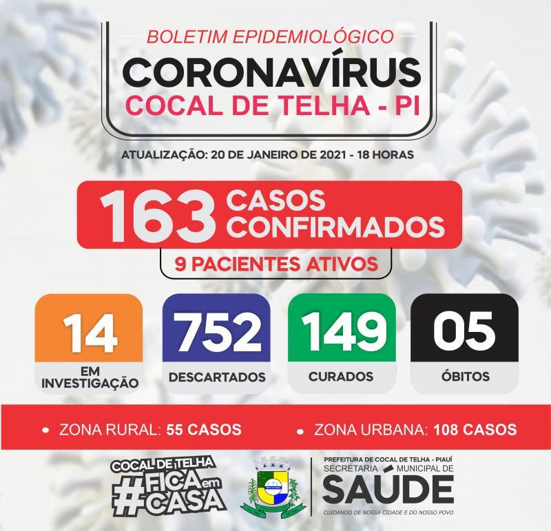 COCAL DE TELHA: Crescimento constante de novos casos deixa população em alerta. VEJA BOLETIM!
