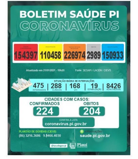 Piauí registra 626 novos casos e 04 mortes da Covid 19.