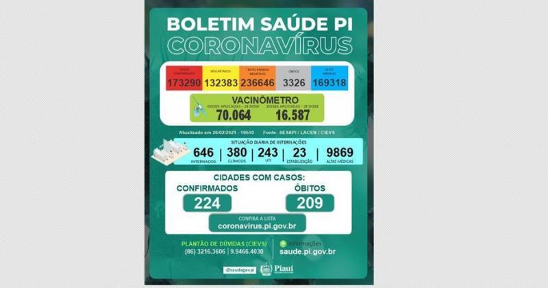 Alerta! Piauí volta a bater recorde com 21 óbitos e 765 novos casos de Covid em um dia