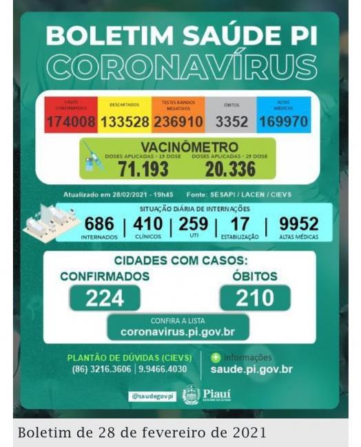 Covid-PI: 17 mortes, 317 novos casos e 71.193 pessoas vacinadas