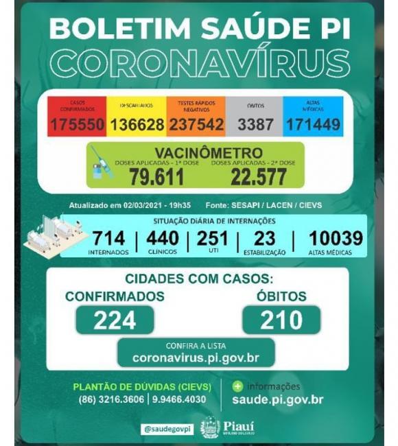 Covid-PI: 22 mortes e 1004 novos casos em 24 horas