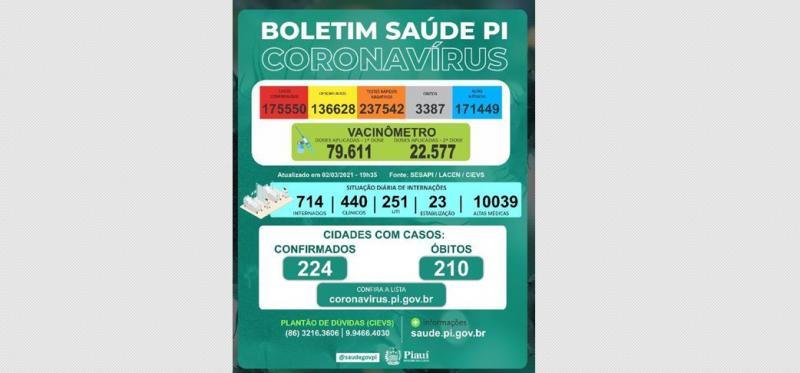 Piauí registrou 22 mortes por covid-19 nas últimas 24 horas
